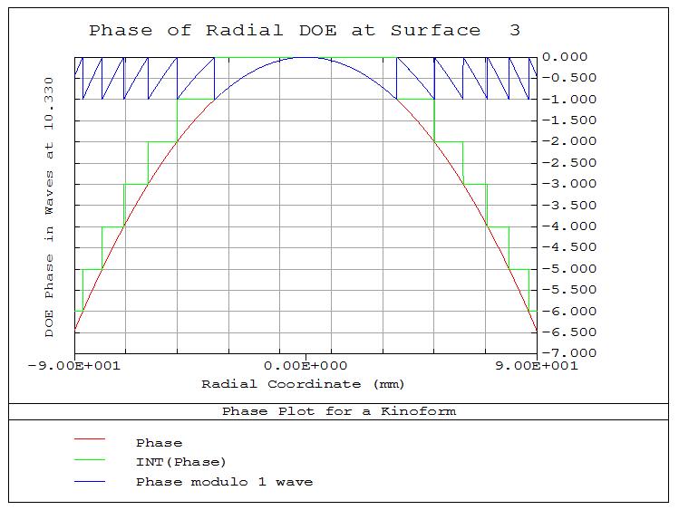 Output Phase Plot