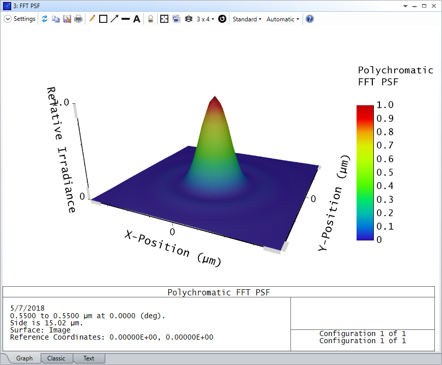 A sample FFT PSF for the on-axis field point of the Newtonian telescope sample file