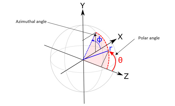 azimuthal and polar angle