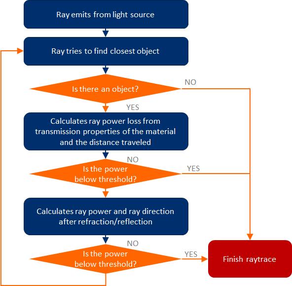Ray tracing flowchart