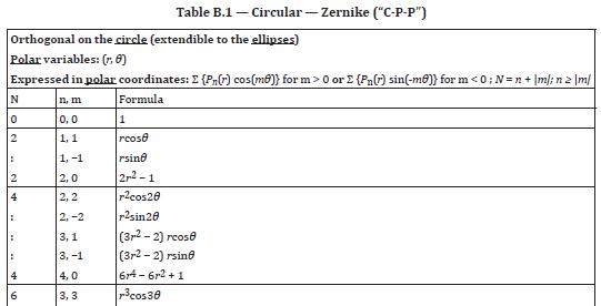 Zernike terms