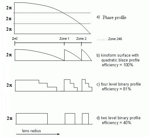 Different implementations of a given phase profile with kinoform and binary surfaces