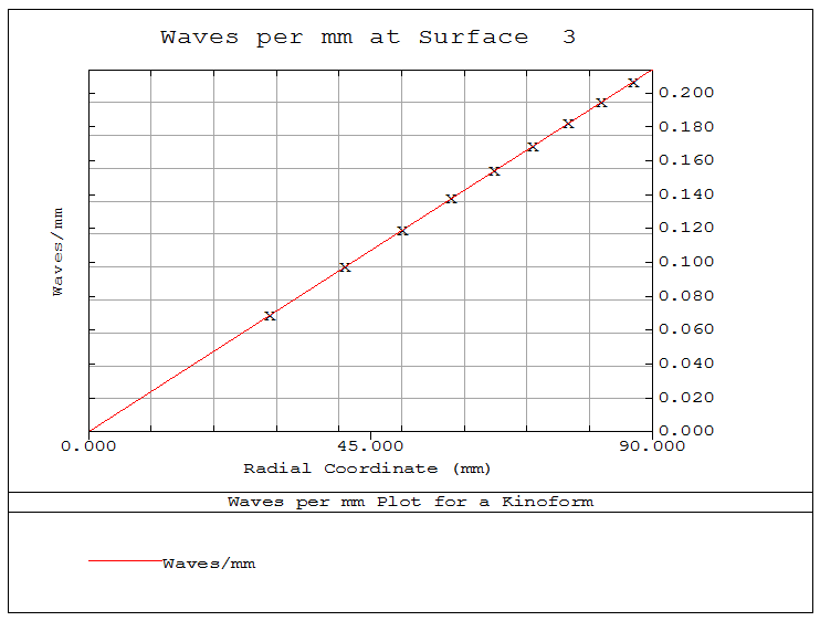 Output Frequency Plot