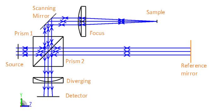 representative system