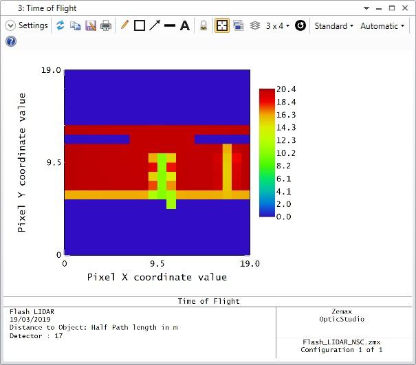 User Analysis Output