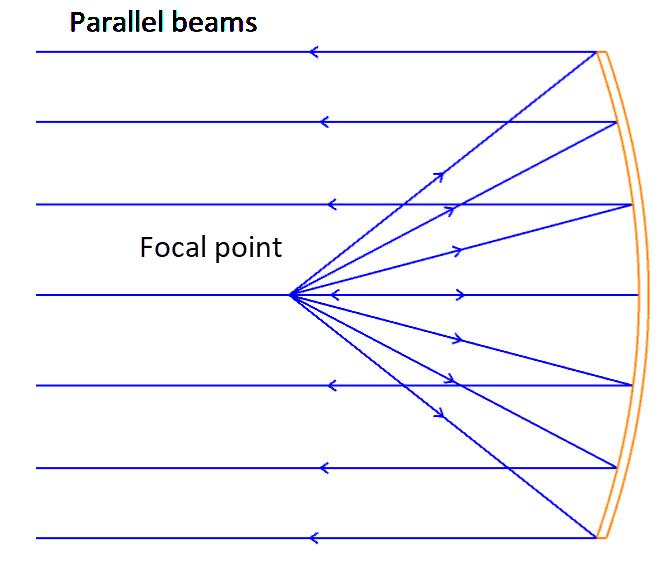 Paraboloid reflector