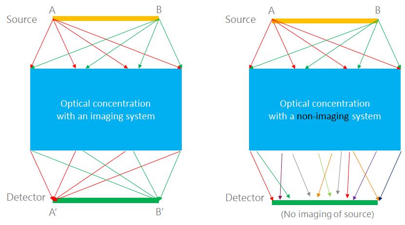 Nonimaging optics