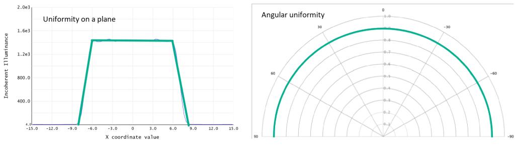 Uniformity examples