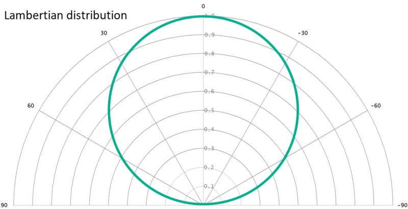 Lambertian distribution