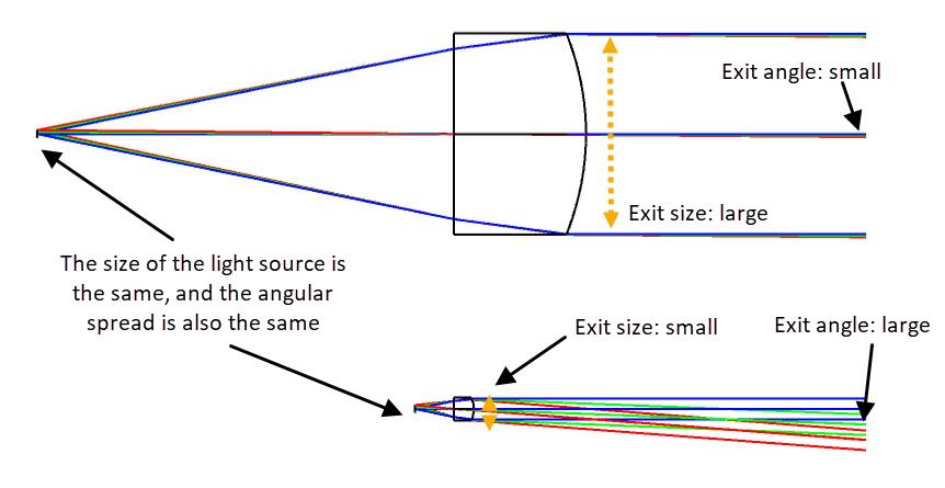 étendue collimator illustration