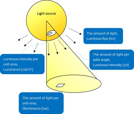 Schematic diagram of photometric units