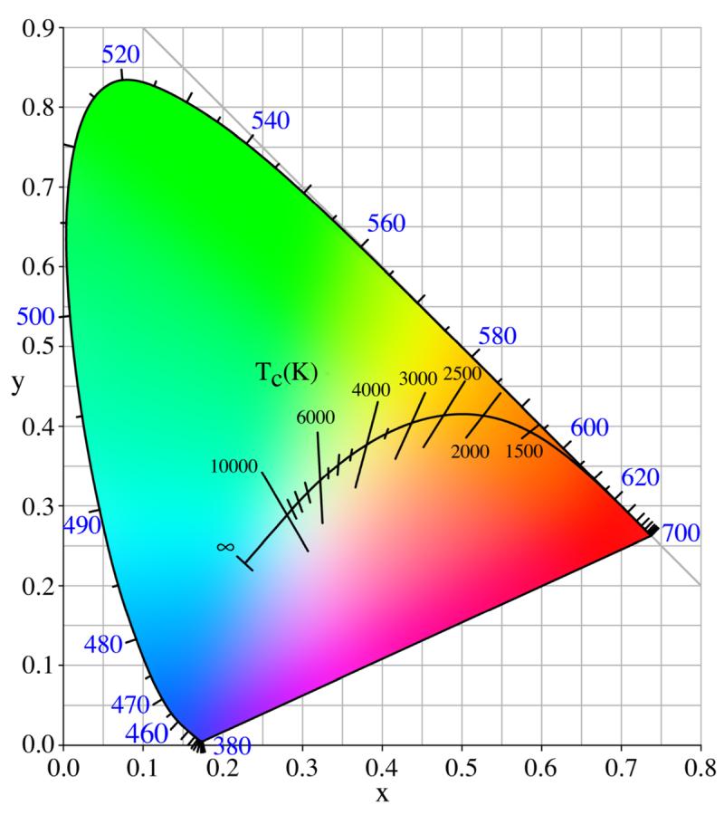 CIE 1931 colour space