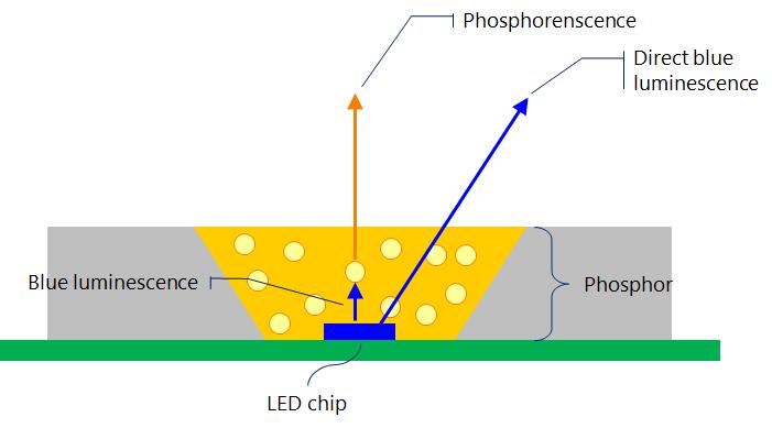 #image of modeled LED 2
