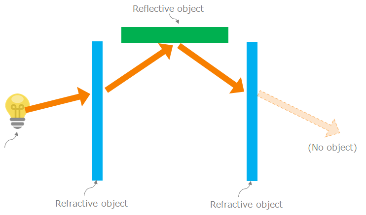 Ray tracing schematic