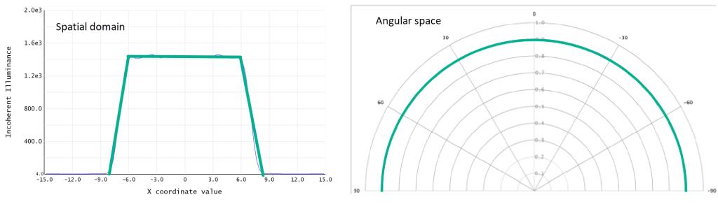 Spatial and angular distribution