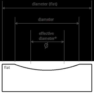 Diameter Definitions